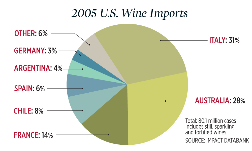 A chart of U.S. wine imports by country in 2005