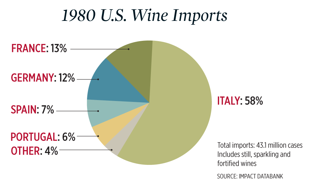 A chart of U.S. wine imports by country in 1980