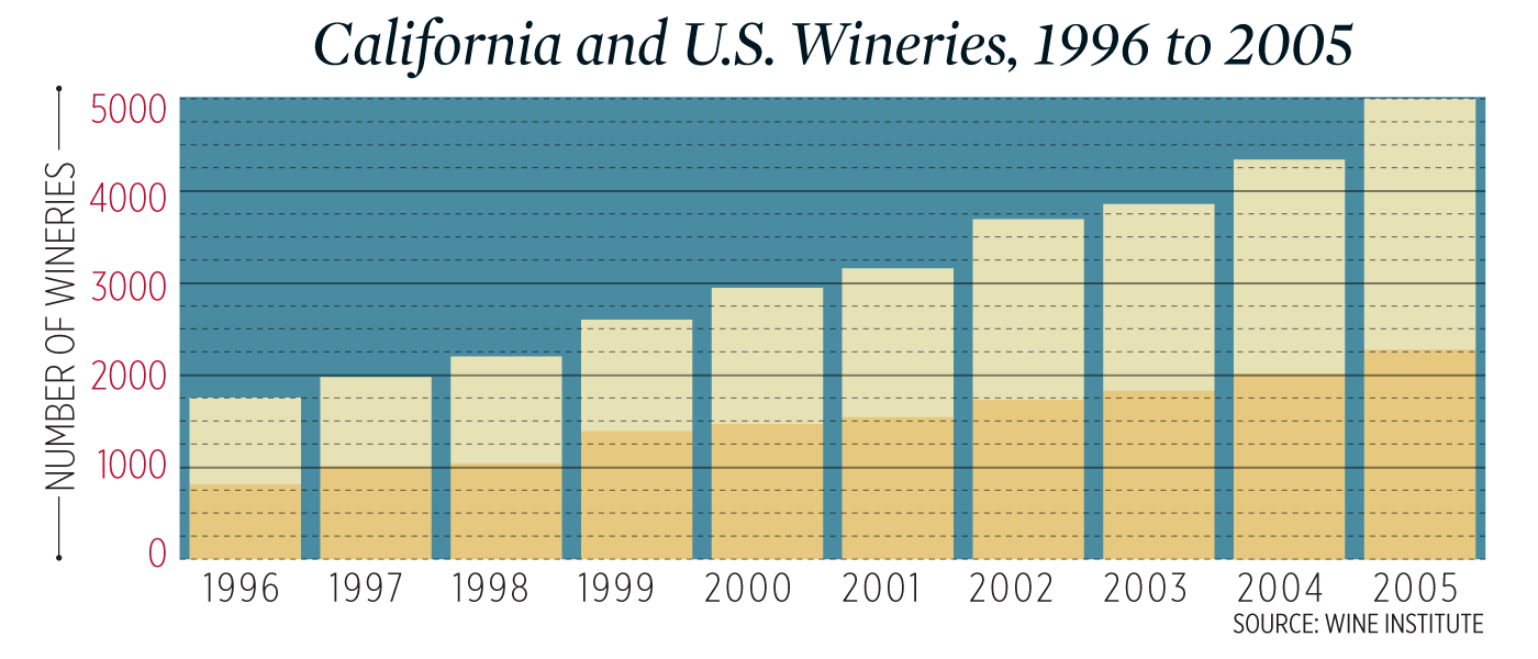 A chart of growth in California and U.S. Wineries, 1996 to 2005