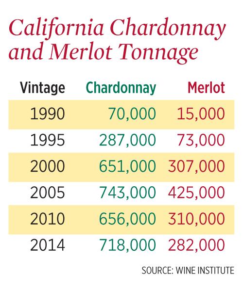 California Chardonnay and Merlot Tonnage