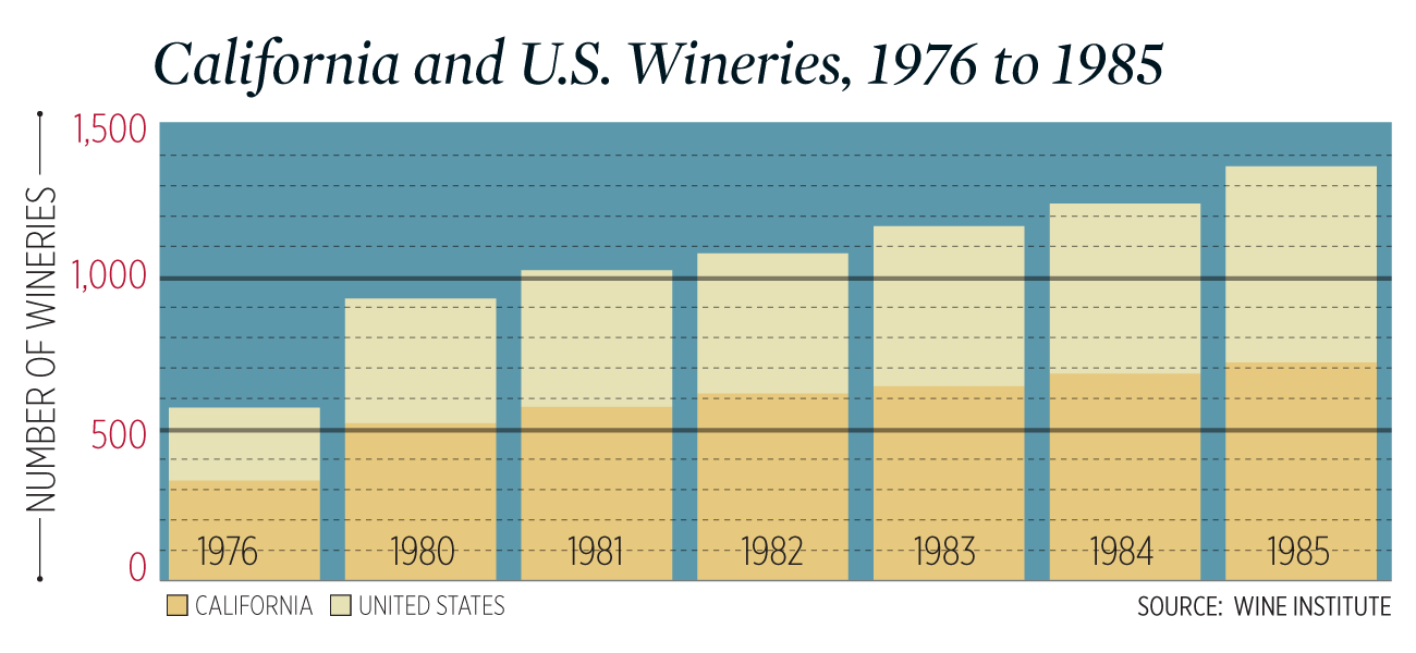 Chart of California and U.S. winery growth from 1976 to 1985