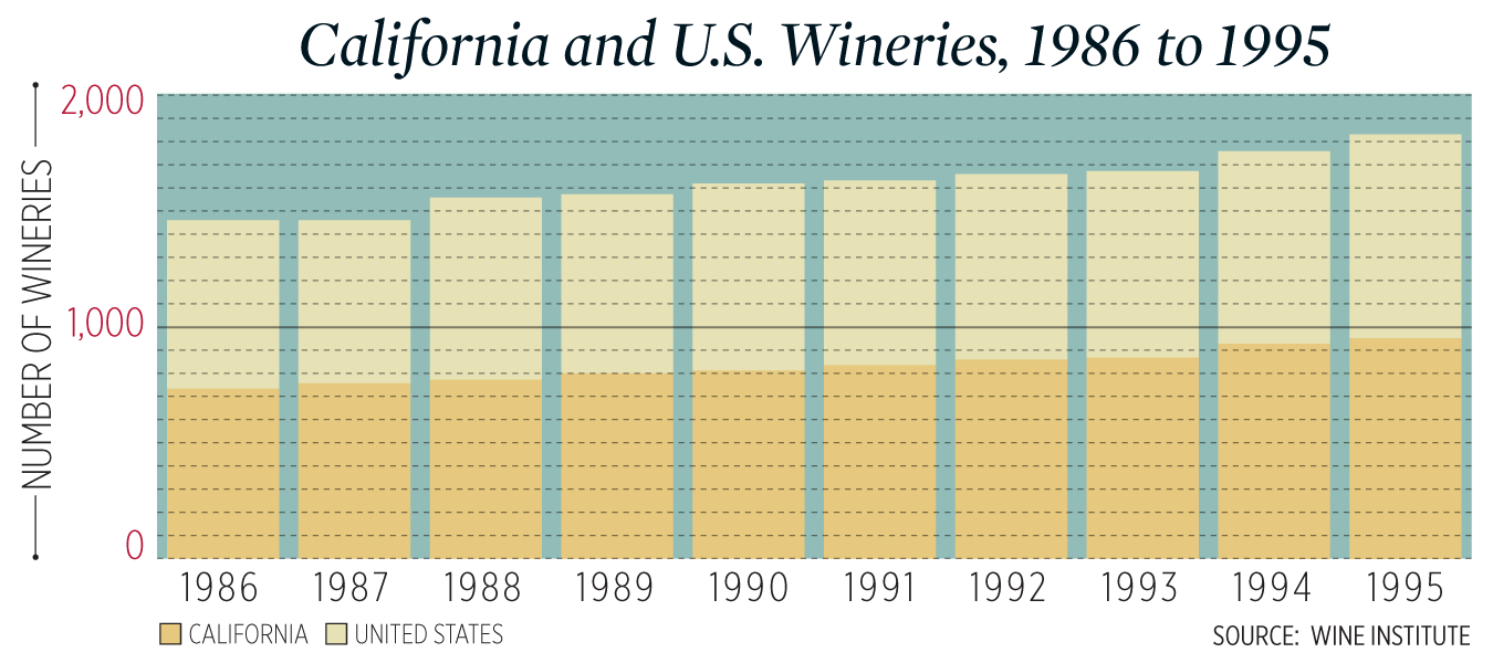 A chart of growth in California and U.S. wineries from 1986 to 1995